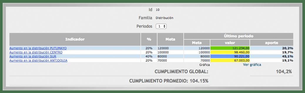 familias software indicadores KAWAK