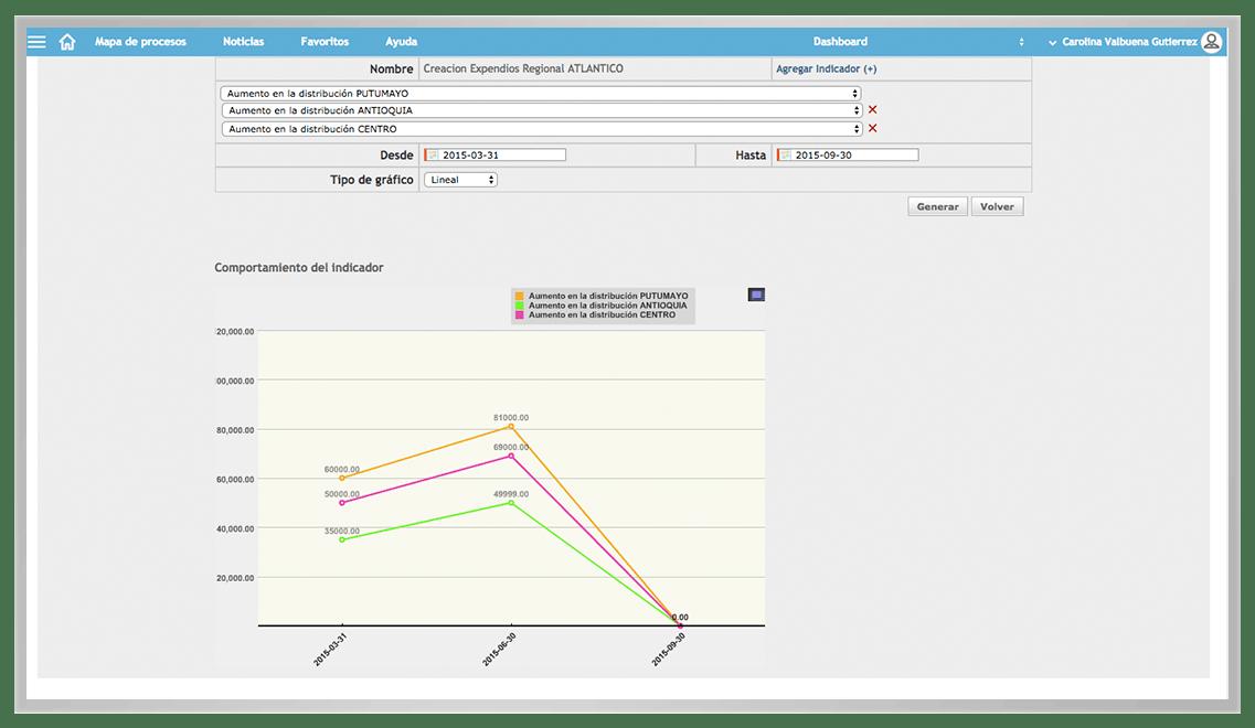comparación de indicadores KAWAK